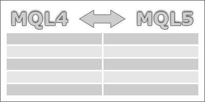 Соответствие некоторых функций MQL4 и MQL5 – TrueMQL